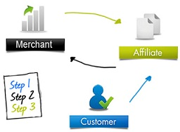 Affiliate Marketing Program