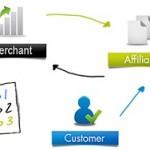 Cara Affiliate Marketing Bekerja menghasilkan uang untuk Anda